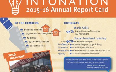 2015 – 2016 Annual Report Card