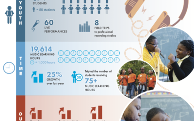 Our 2017-2018 Annual Report Card